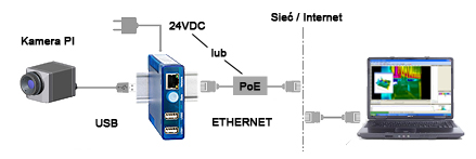 Pi_ethernet